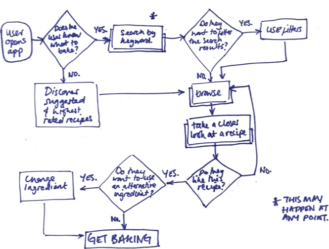Early user flow sketch